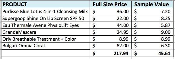 Allure Beauty Box September 2016 Financial Analysis Value Breakdown